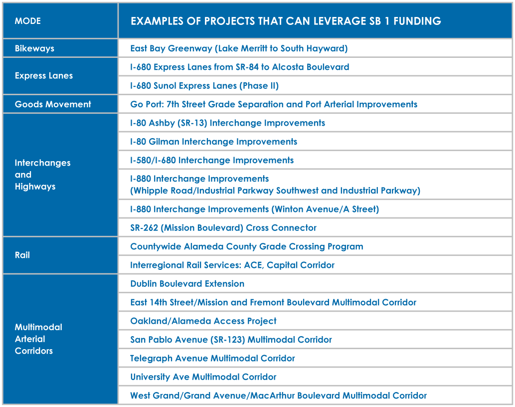 Examples of Projects that can leverage SB 1 Funding