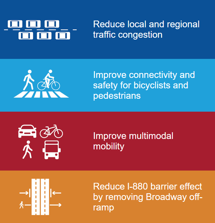 Benefits of Oakland-Alameda Access Project