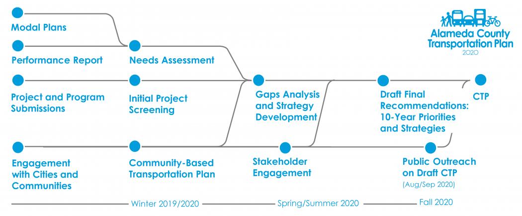 2020 CTP Process photo